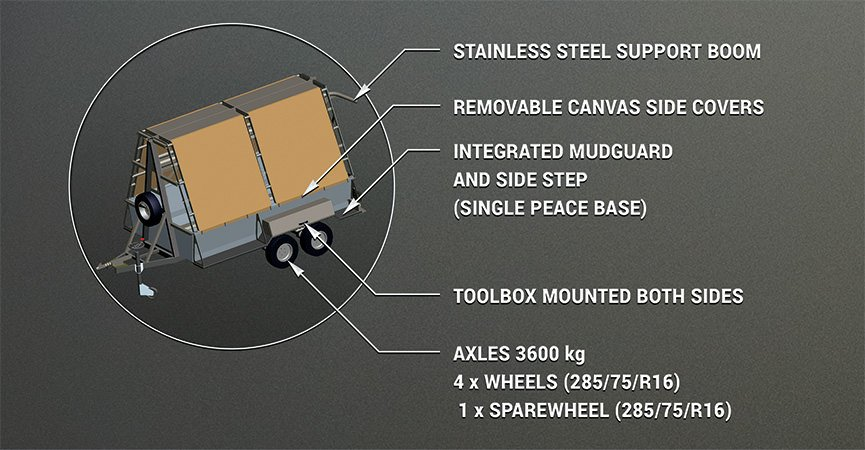 Rapid Deployment Razor Wire Barrier Trailers · Mobile Security System
