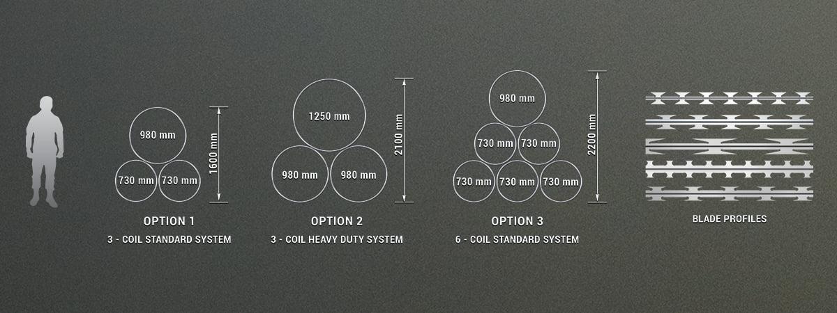 Rapid deployment mobile razor wire barrier standard options